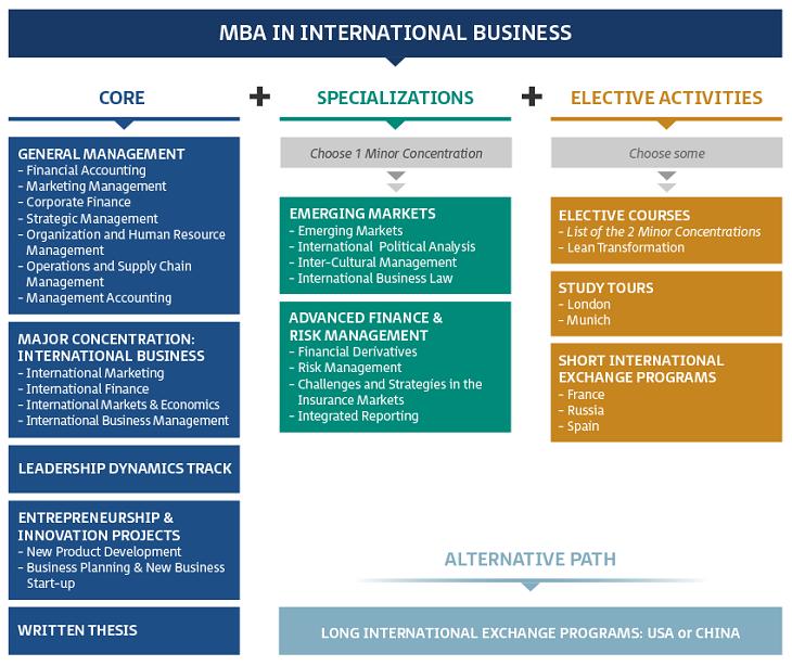 thesis international marketing