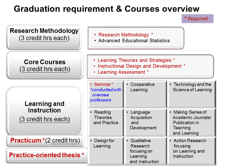 Courses Overview