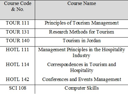 Courses201