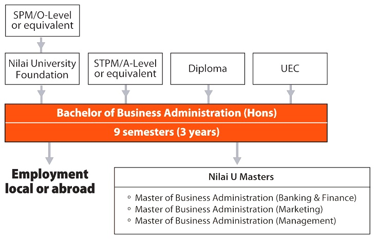 master of business administration semester