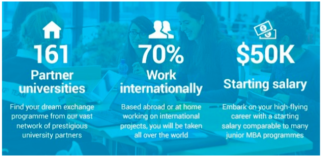 ESSEC Global BBA Bachelor of Business Administration, Cergy, France  2019/2020