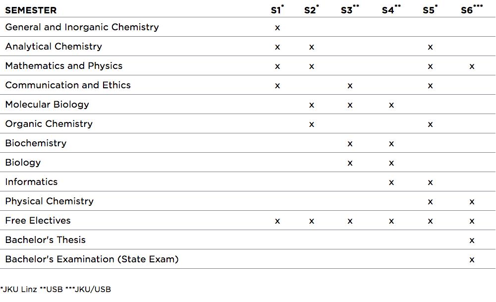 Bachelor-Abschluss in Biologischer Chemie, Budweis, Tschechische ...